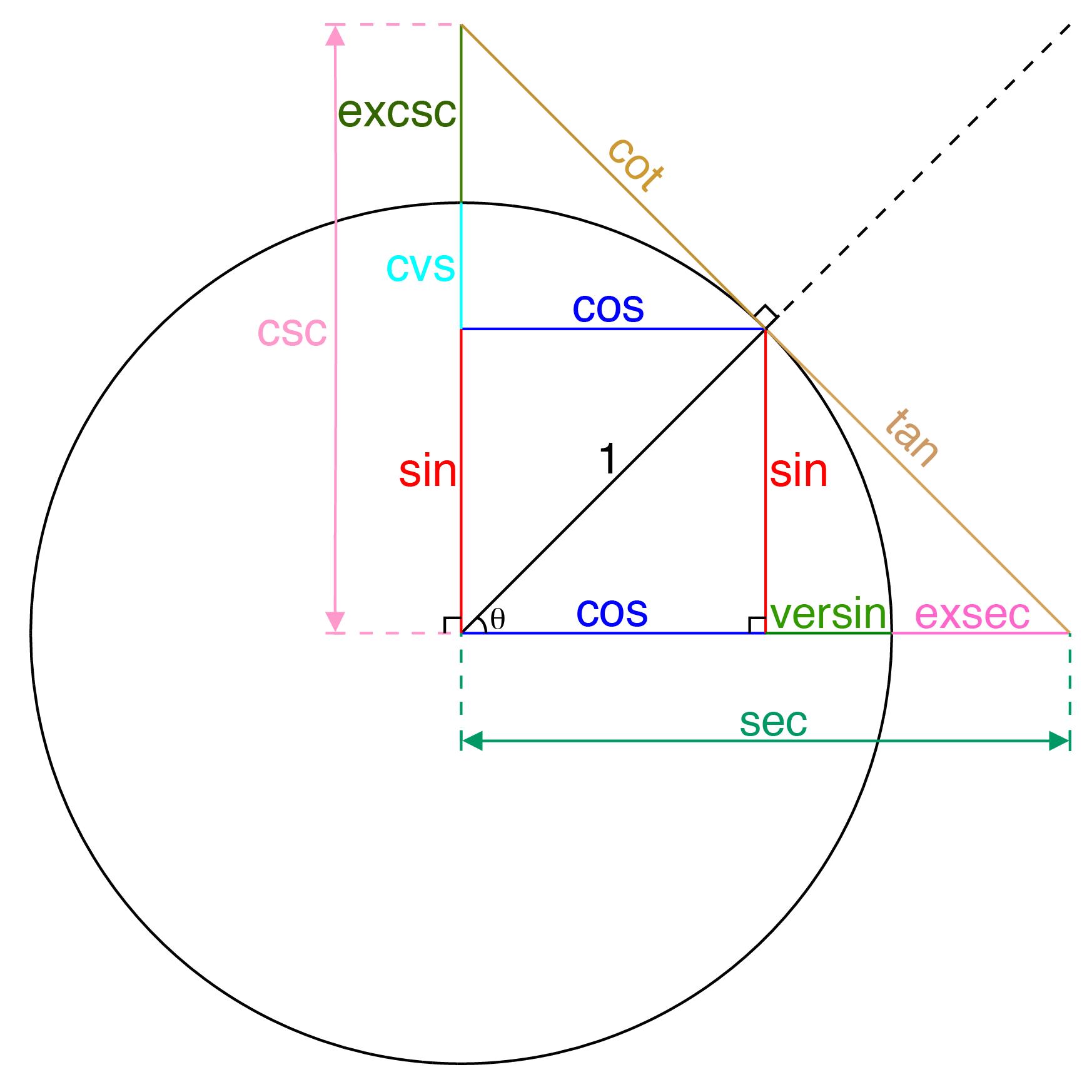 Sine And Cosine Diagram