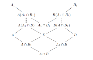 How can I produce a Hasse (or lattice) diagram?  TeX