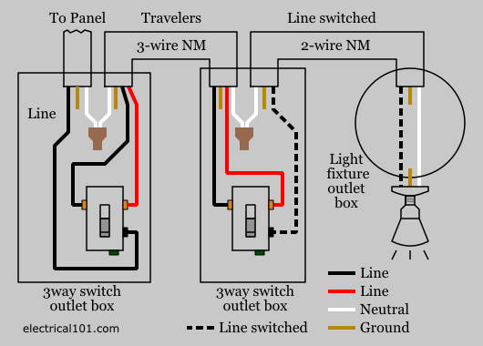 bypass a threeway switch for the next single pole switch in