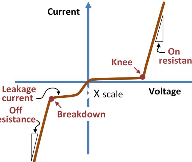 Diode I V Graph