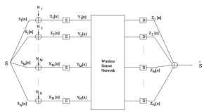 tikz pgf  How to draw Block diagram like this in LaTeX