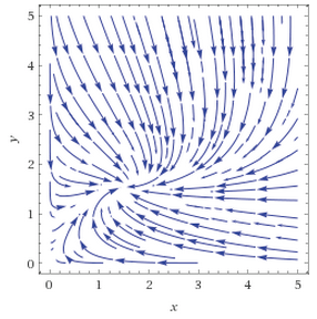 How to plot a phase portrait for system of differential