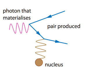 particle physics  The Feynman diagram for Pair production