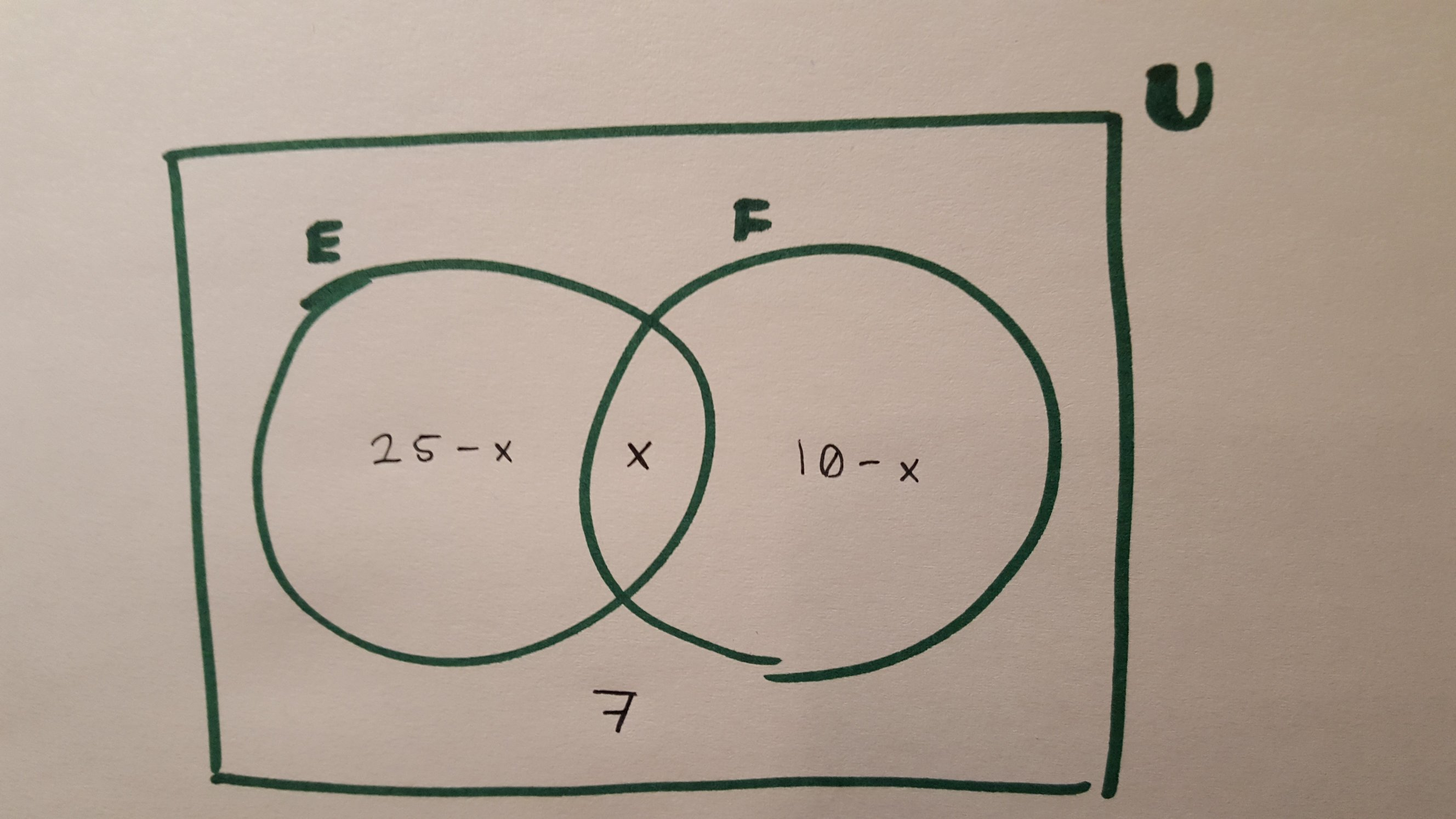 Solving Set Theory Exercise Formally A Different Way