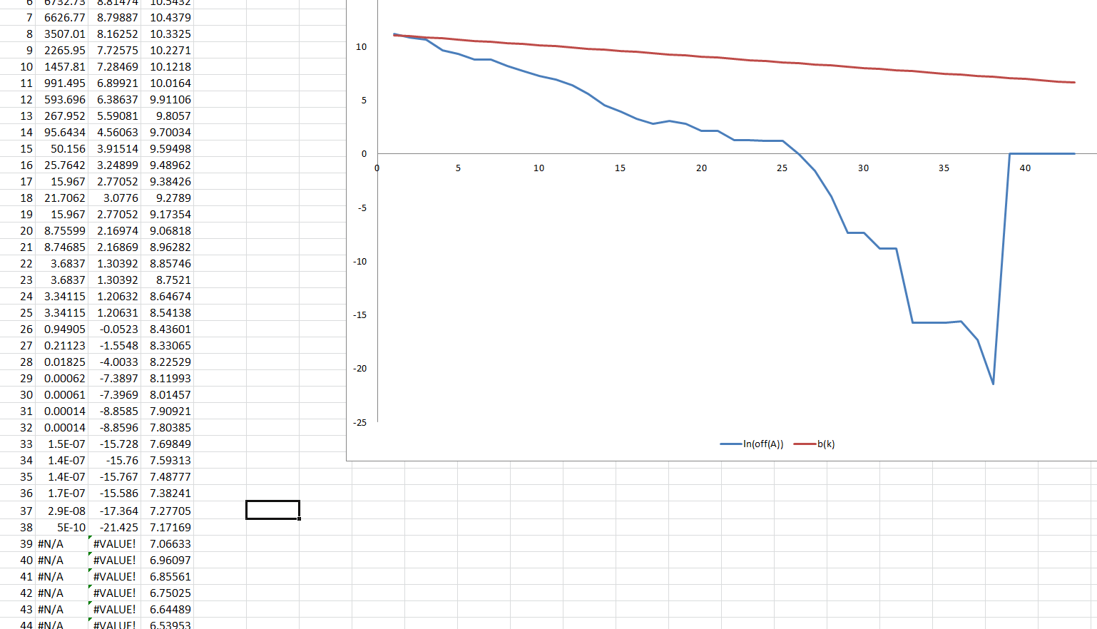 Excel Charts With N A Values Via C