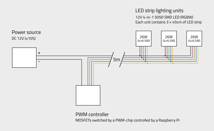determining suitable wire gauge for led