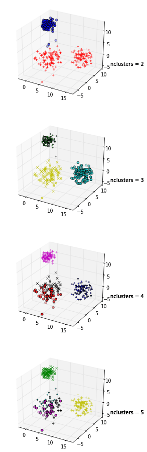 Results of clustering for nclusters = 2:5