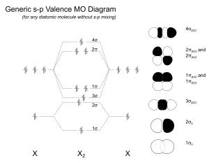 molecular orbital theory  Why is diboron (B2