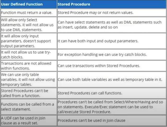 Function vs. Stored Procedure in SQL Server - Stack Overflow