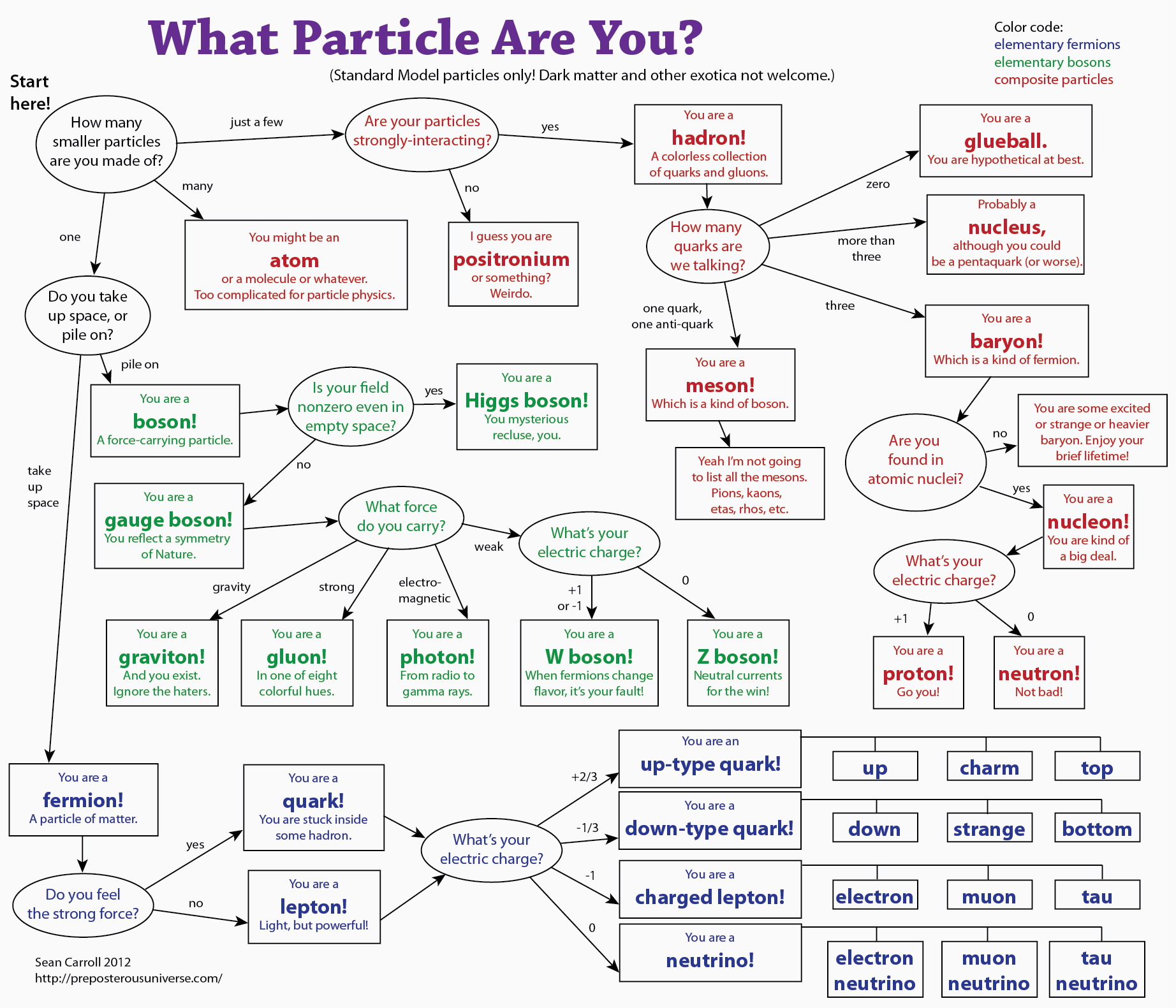 Periodic Table Of Particles Of The Standard Model