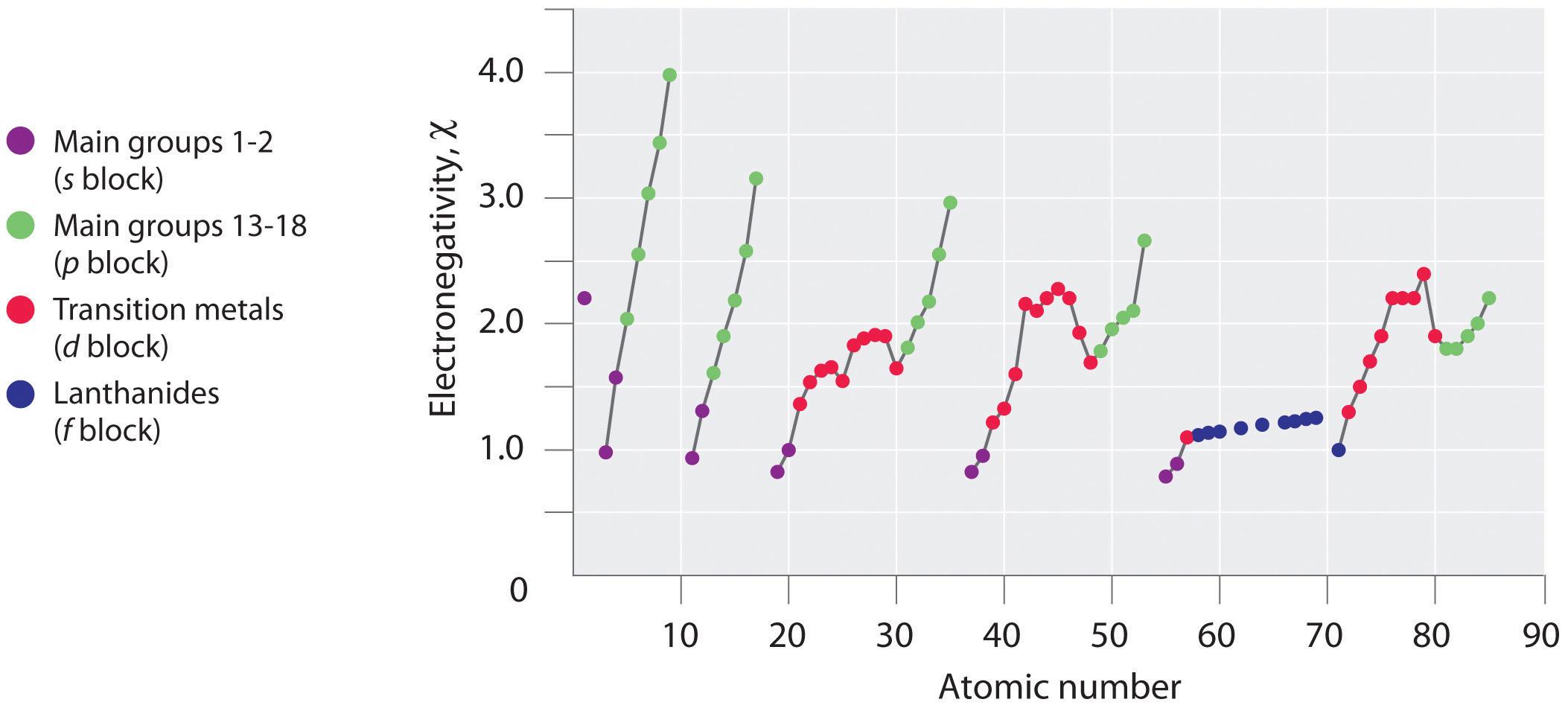 Periodic Trends Worksheet Bar Graph