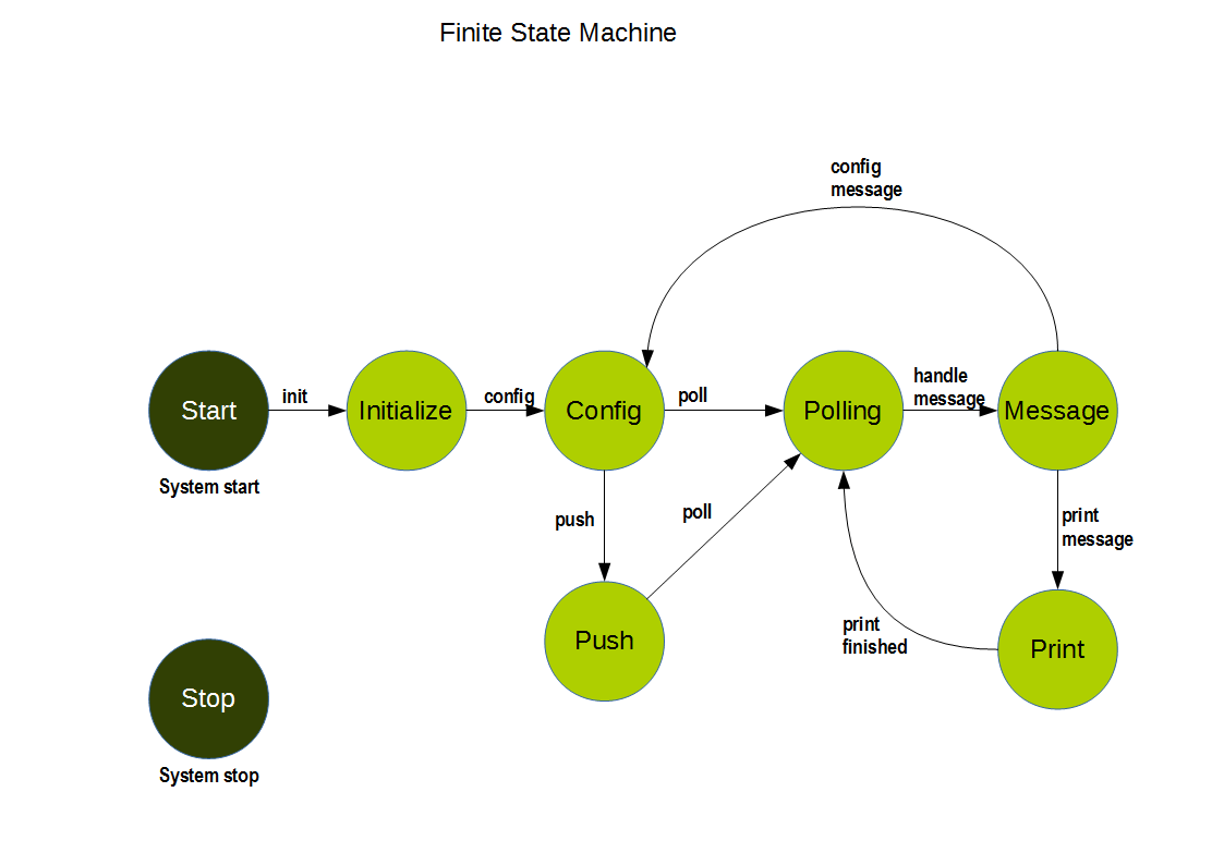Finite State Machine For Java Client