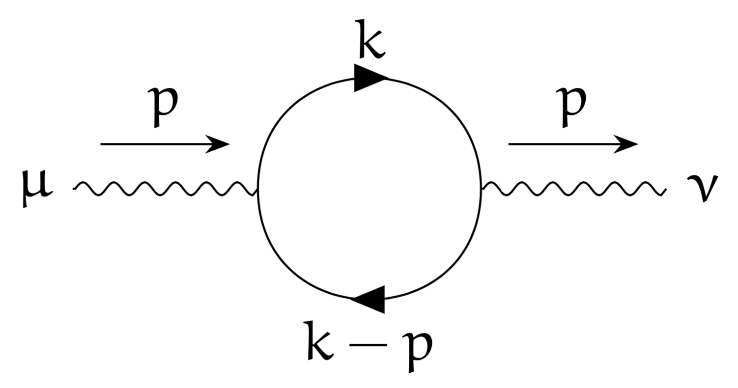 Loops In Tikz Feynman More Circular