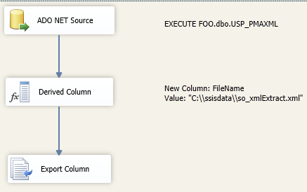 Exporting Xml File From A Stored Procedure Using Ssis