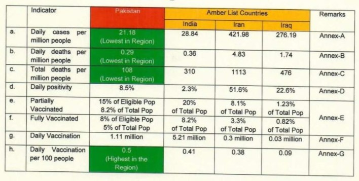 The data table in SAPM Dr Sultan's letter. PHOTO: Twitter/ShireenMazari