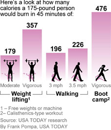 https://i2.wp.com/i.usatoday.net/yourlife/graphics/2010/1028-fitness-calories/45-minute-workout.jpg