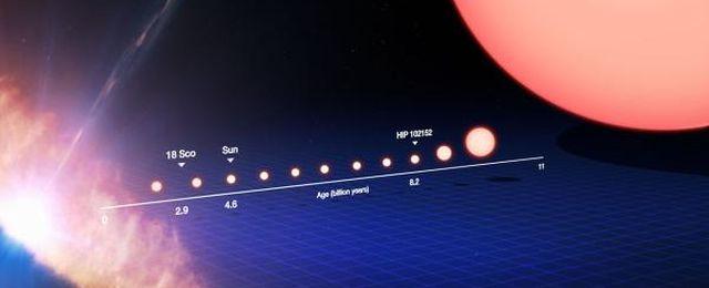 Ewolucja gwiazdy podobnej do Słońca