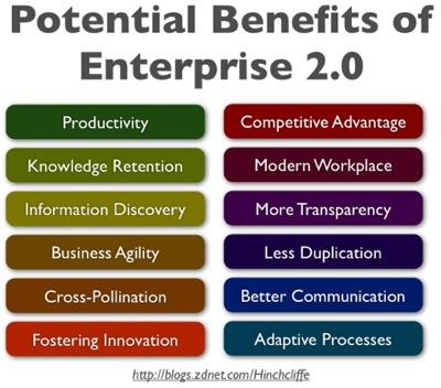 Potential Benefits of Enterprise 2.0