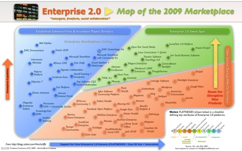 Map of the 2009 Enterprise 2.0 Marketplace: Social Software Directory