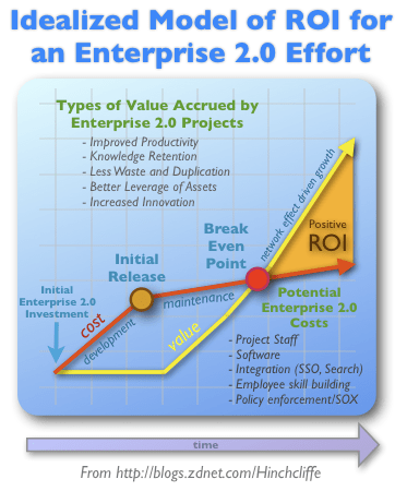 The ROI of Enterprise 2.0 and Social Computing