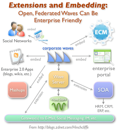 Using Google Wave in the Enterprise