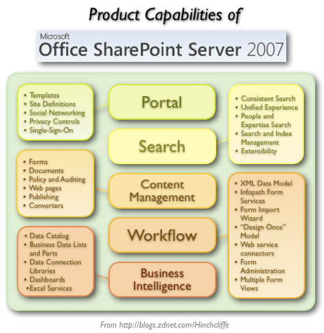 Microsoft Office SharePoint Server