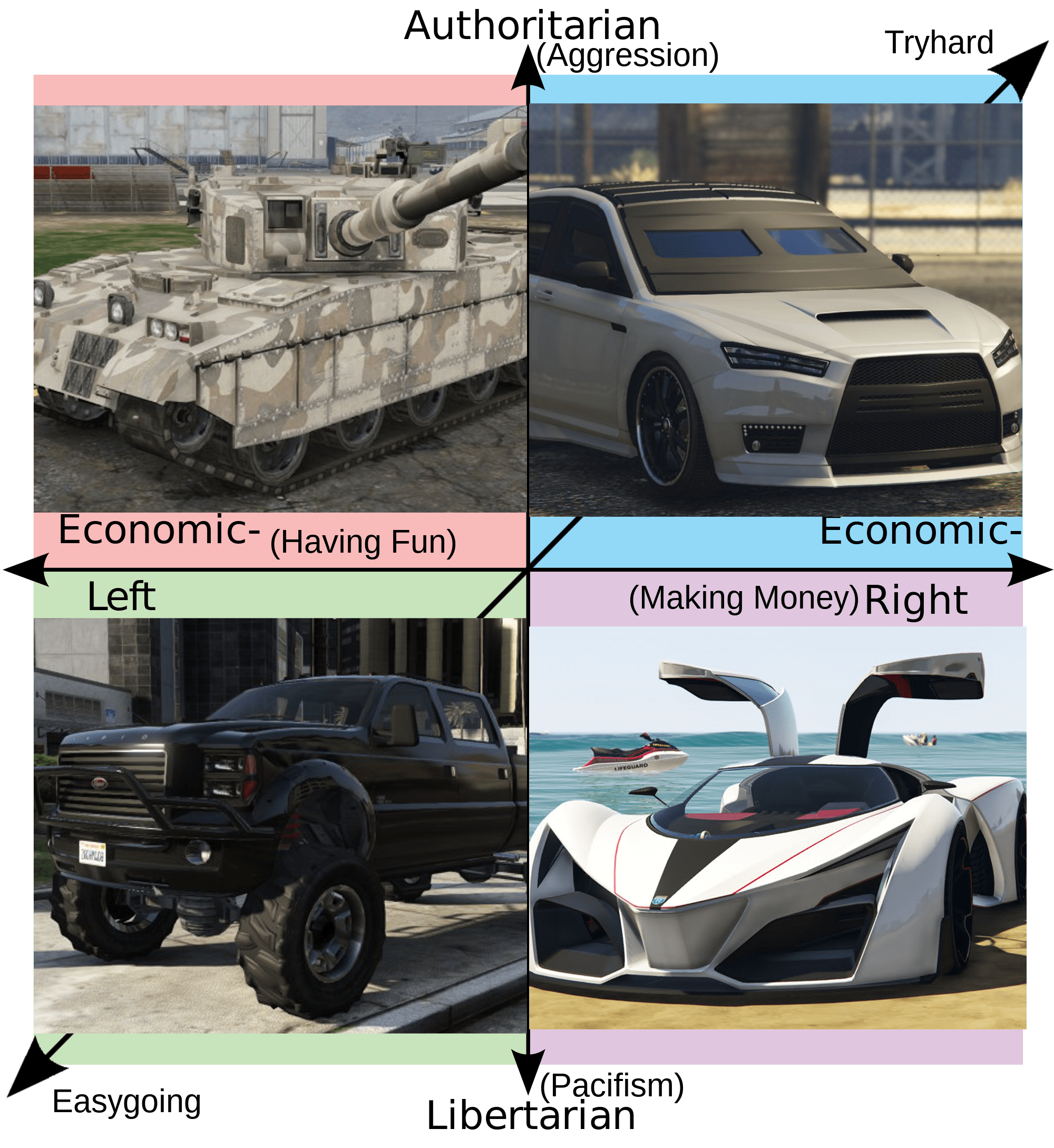 GTA Online Political Compass Political Compass Know