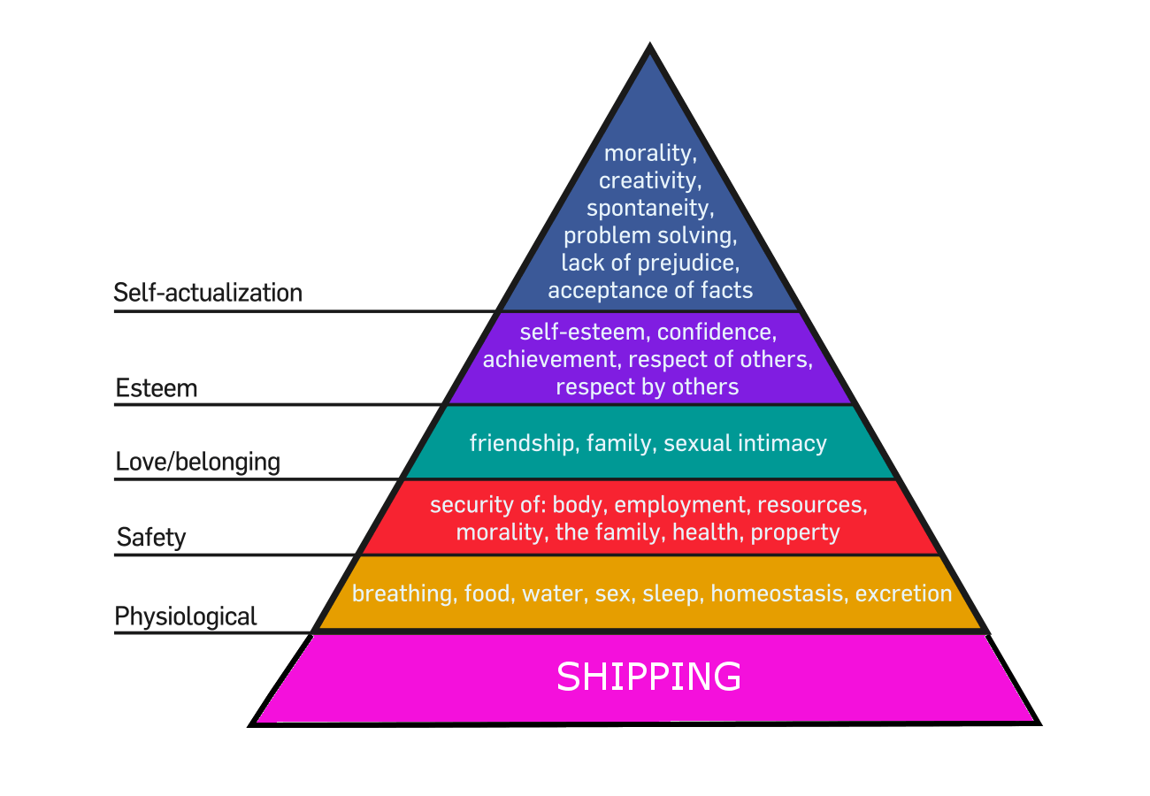 Updated Maslow Hierarchy Of Needs