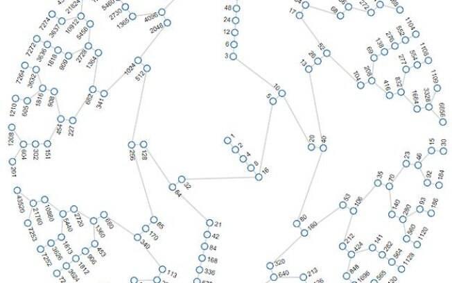 Programador Jason Davies criou gráfico sobre a conjectura de Collatz: todos números levam ao 1