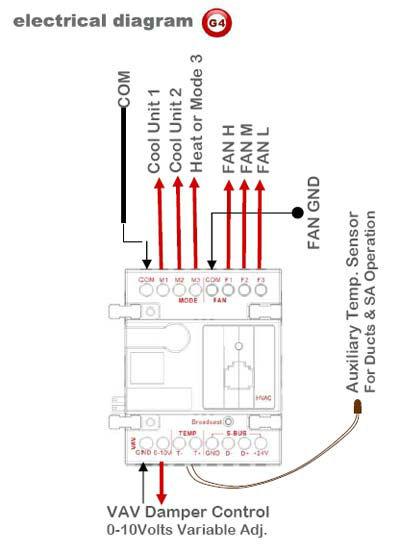 SmartBus-G4 HVAC Control; Air Conditioning Control;AC