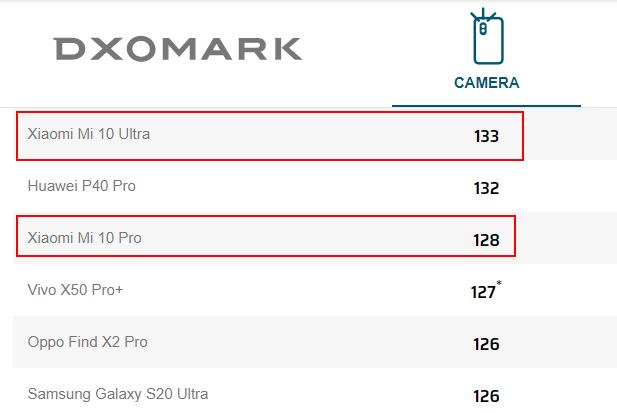 DxOMark annonce la V4 de ses protocoles de tests photos/vidéos