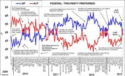 Latest Morgan Poll shows the ALP in front for the first time in 2013