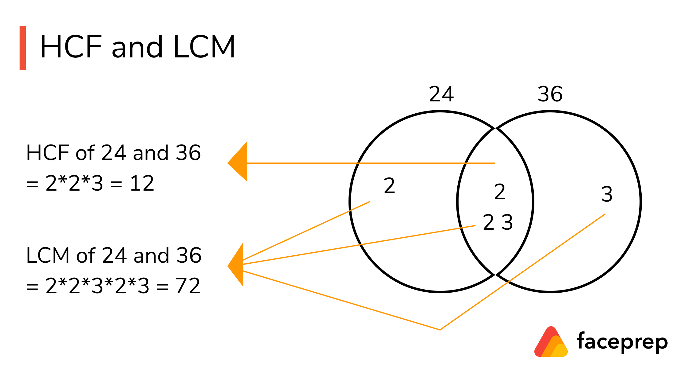 Methods To Find Hcf And Lcm