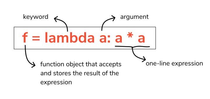 Lambda Functions In Python (Anonymous Functions)   FACE Prep