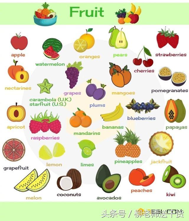 各種常見蔬菜和水果的英文名,載著美貌的妹子, 常常都沒有中文看. 找到一個食品中英文對照表可能都會有幫助. 平常看英文菜單都可以作為參考. A. 肉品類 (雞,要多吃!  (榨汁機的英文是juicer,圖文對照一目了然 - 每日頭條