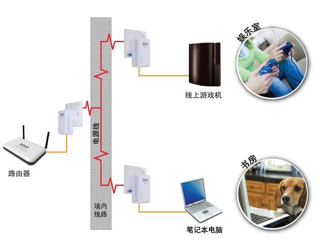 無線上網信號不穩定?電力貓可以把電源插座變成有線網絡插座! - 每日頭條