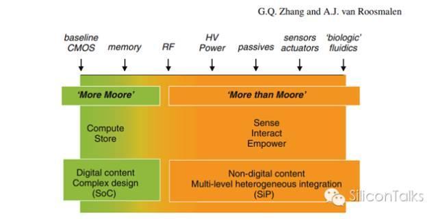 摩爾定律何去何從之二:More Moore or More Than Moore? - 每日頭條