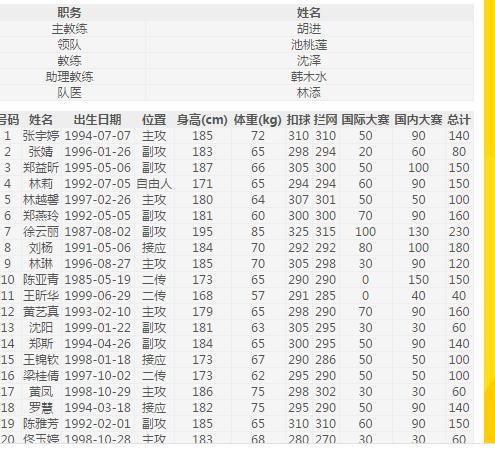 2017-2018年中國女子排超聯賽各隊名單以及第一階段賽程安排 - 每日頭條
