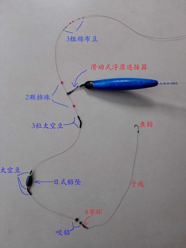 歐式帶漂遠投釣法之線組篇(二) - 每日頭條
