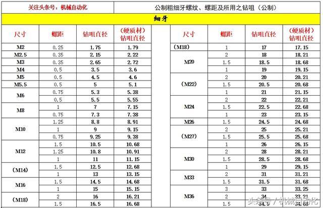 公制粗細牙螺紋規格表(鑽孔,20un 28un,6g,攻牙必備) - 每日頭條