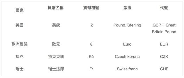 詞語  各國貨幣符號₩£的英文讀法及翻譯 - 每日頭條