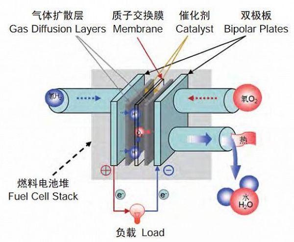 燃料電池:引領新能源行業的弄潮兒 - 每日頭條