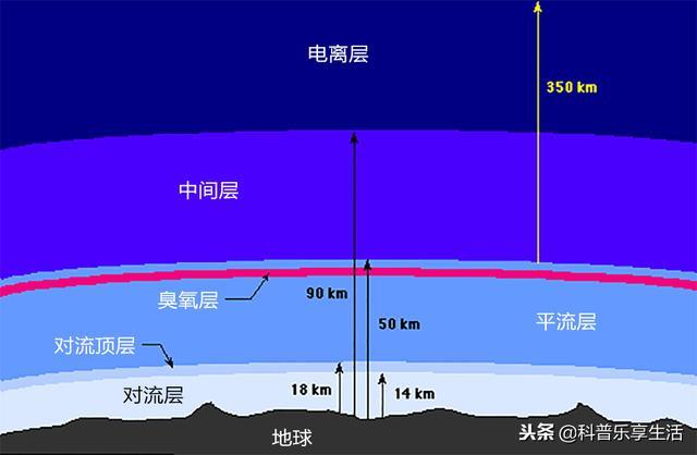 地球中的大氣層總共分為多少層?來解密 - 每日頭條
