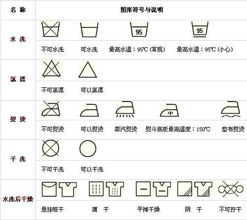 乾洗標誌有哪些?如何依據乾洗標誌洗衣 - 每日頭條