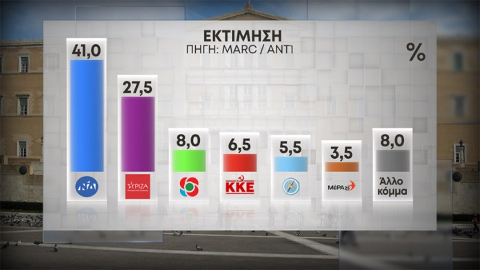 60_ektimisi