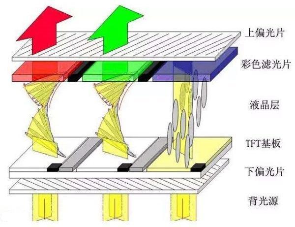 LCD屏和OLED屏工作原理介紹 - 壹讀