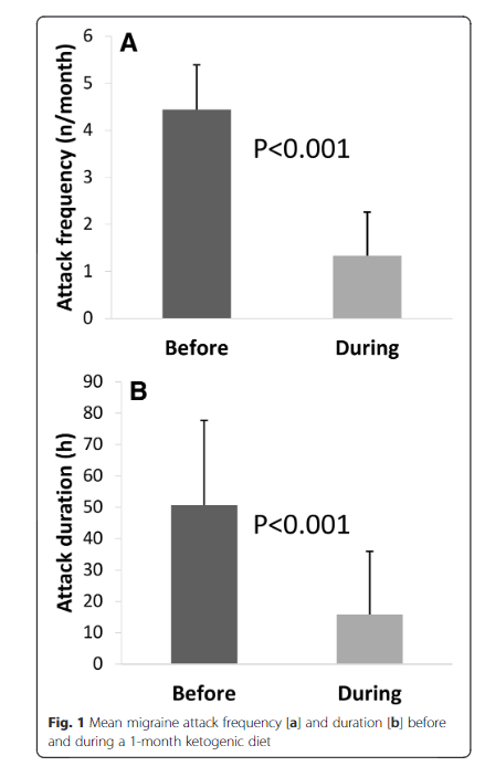 Source: Cortical functional correlates of responsiveness to short-lasting preventive intervention with ketogenic diet in migraine: A multimodal evoked potentials study