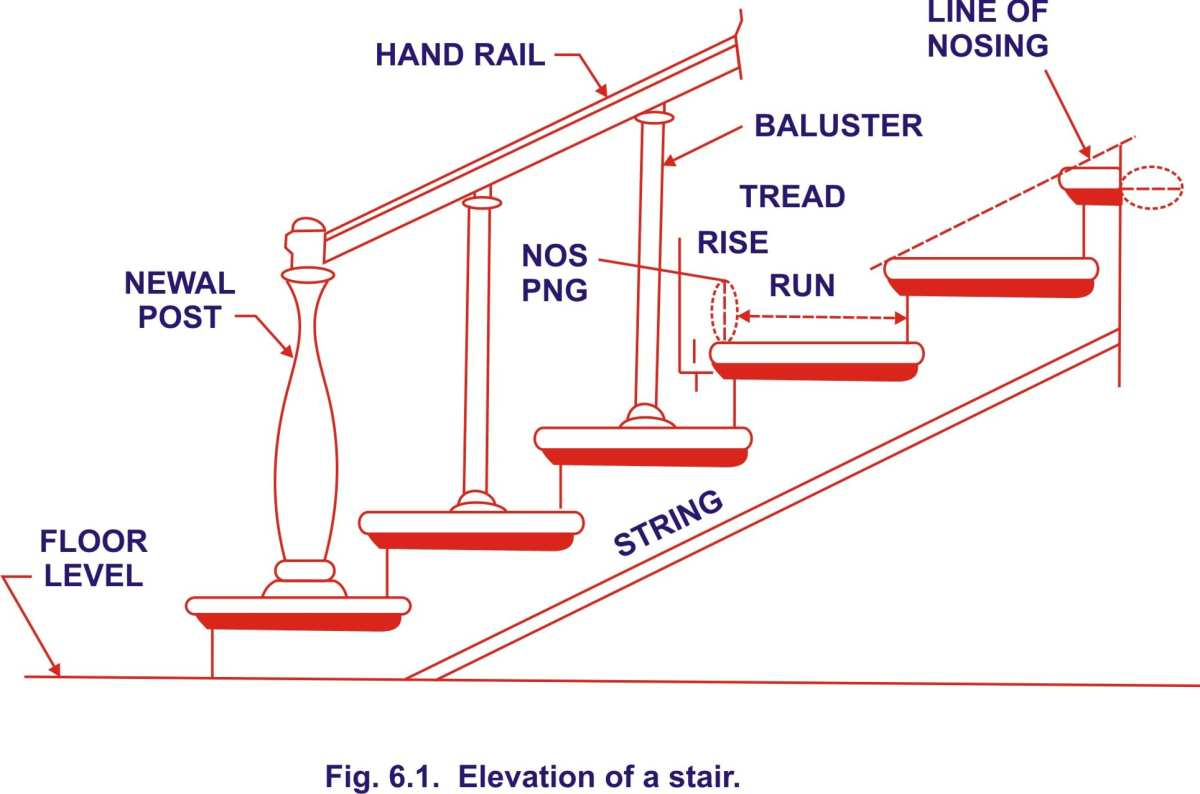Definitions Of Technical Terms Used In Stair Case