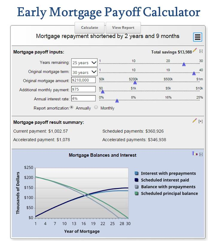 Early Mortgage Payoff Calculator - Be Debt Free!   MLS ...
