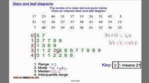 Stem and leaf diagrams  YouTube
